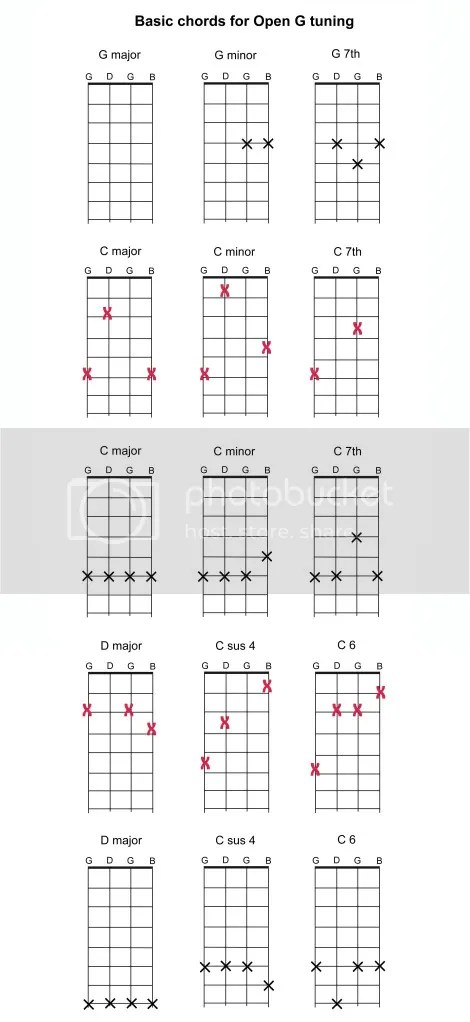 E Major And Minor Barre Chord Guitar