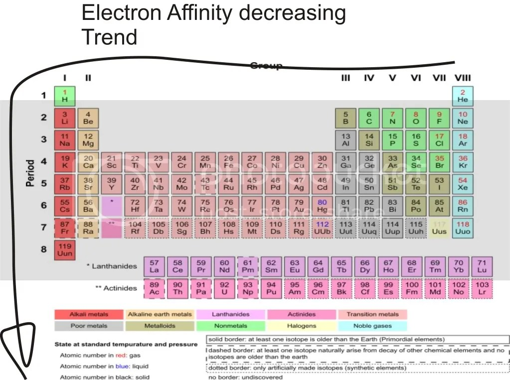 Rrgg  picture by bhsb also electron affinity chemistry libretexts rh chembretexts