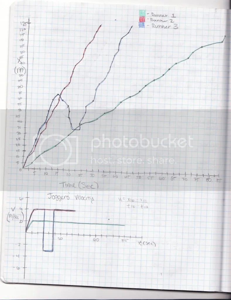 How would I find the equations for these graphs (Physics