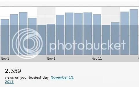 cómo mejorar las visitas a tu blog