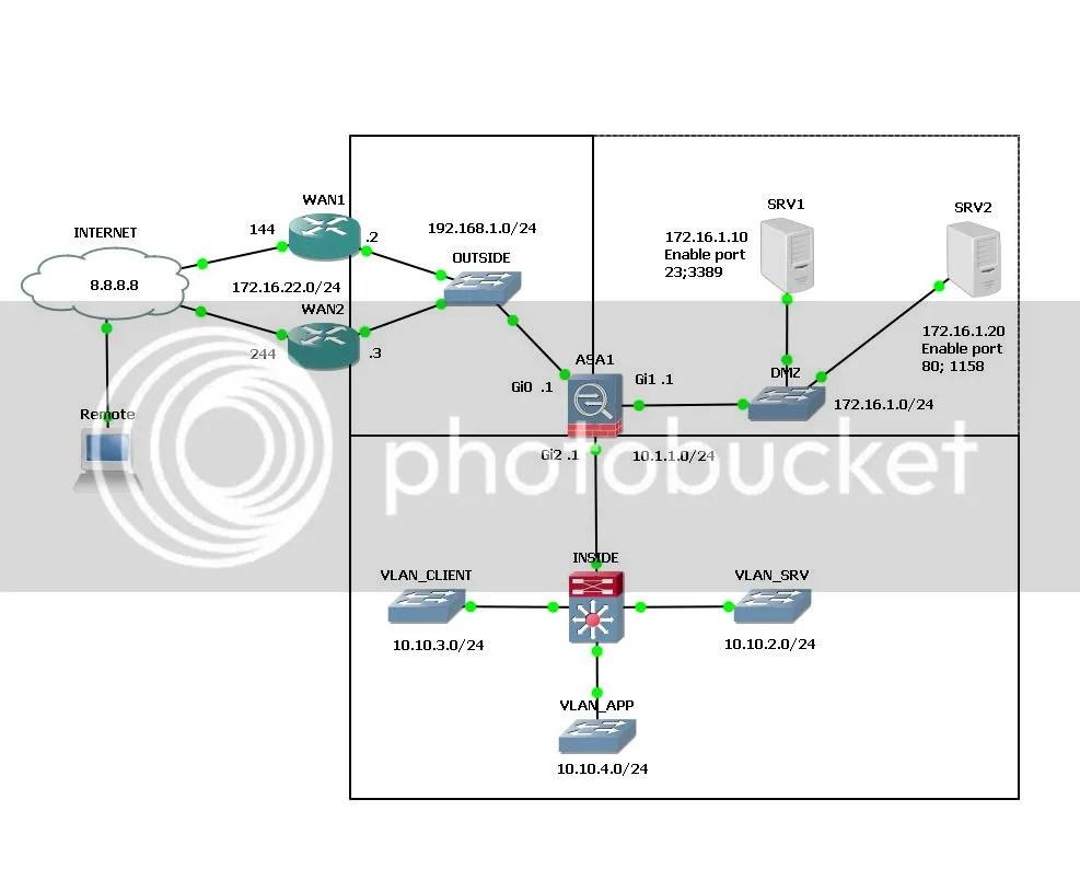 [dell6400note]: Hỏi về LAB VPN ASA + NAT