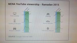 mena-youtube-ramadan-viewership