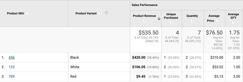 google analytics product report