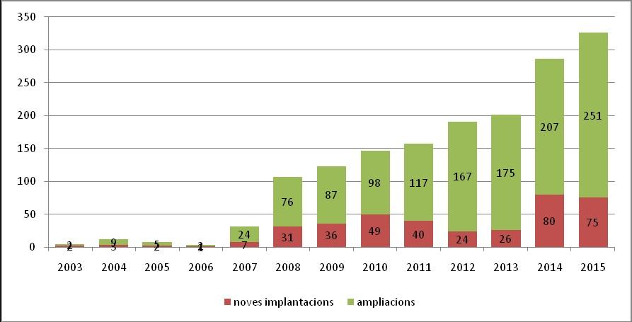 gràfic augment tramitacions granges GenCat