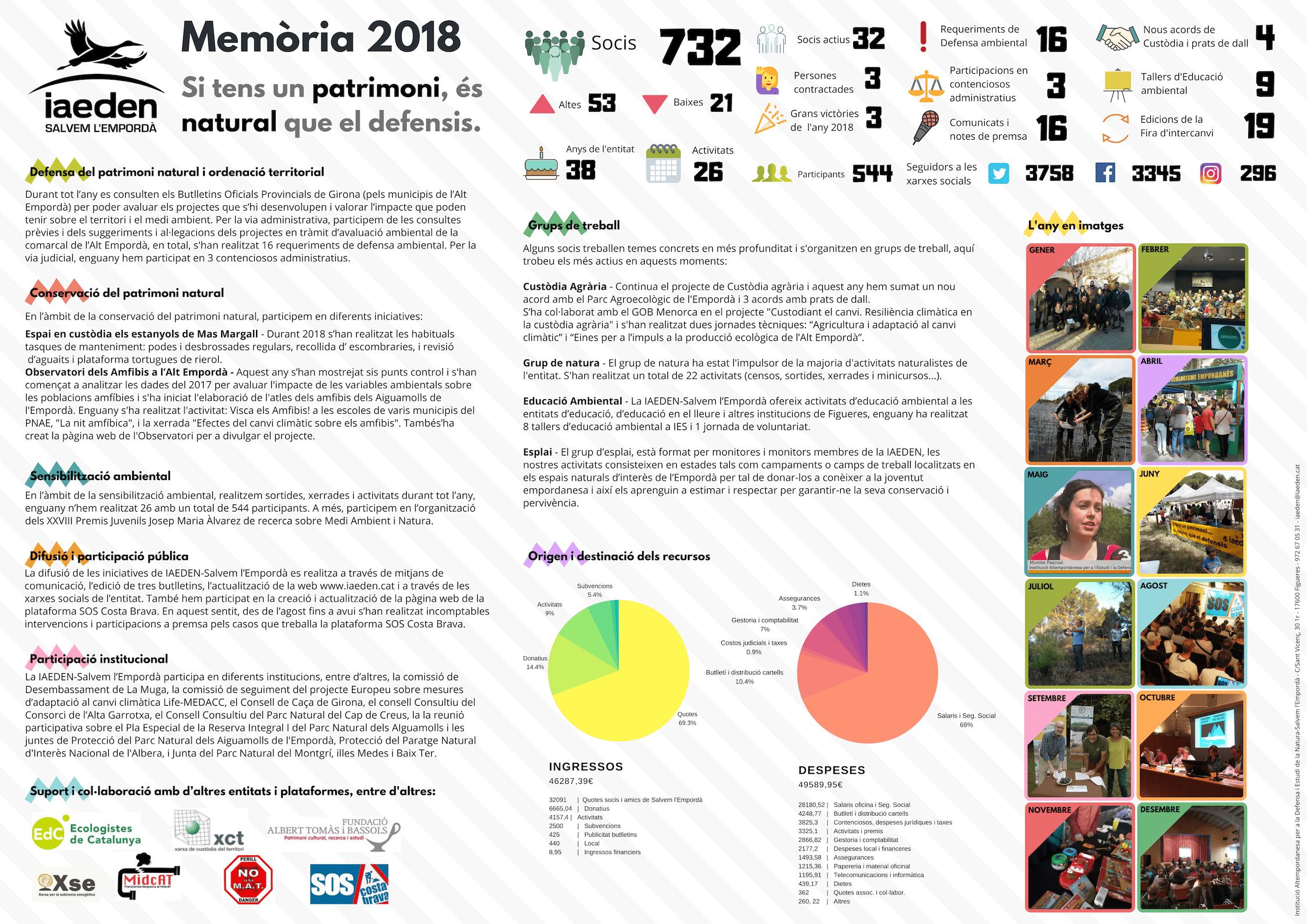 Memòria IAEDEN-Salvem l'Empordà 2018