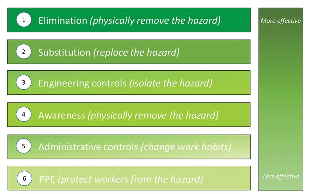 Mitigating Arc Flash Hazards - IAEI Magazine