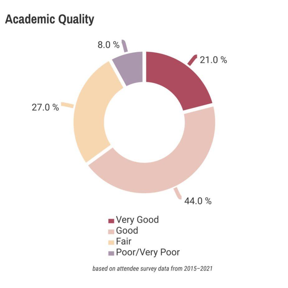 IAFOR Conferences Academic Quality