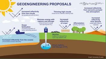 Geoengineering Proposals