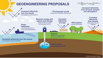 Geoengineering Proposals
