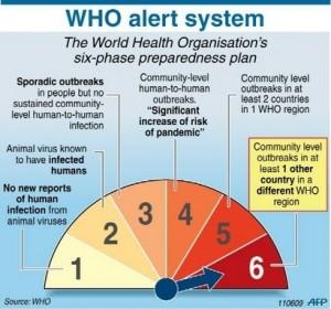 who-alert-system