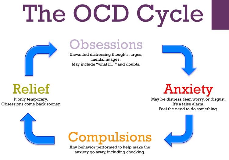 My OCD Experience