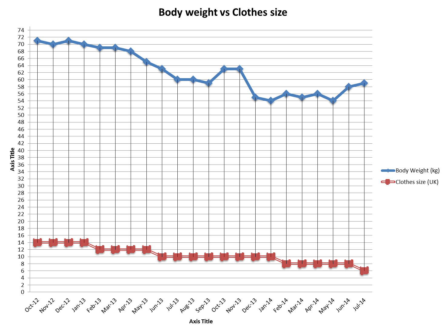 Weight And Dress Size Correlation