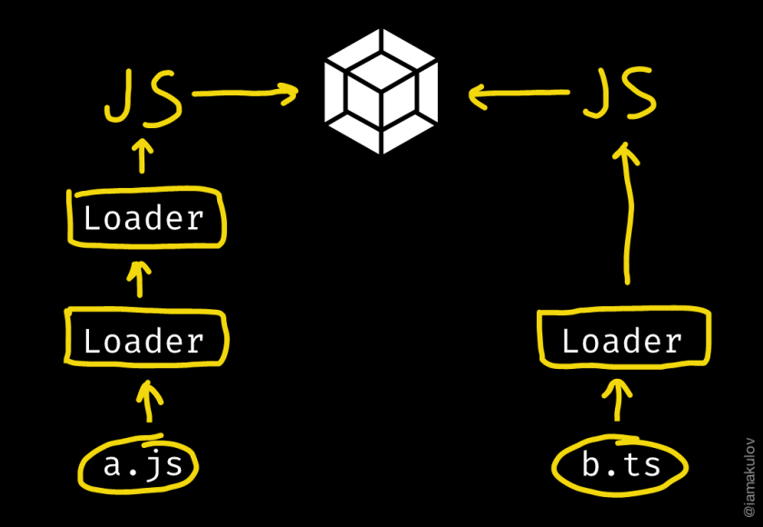 webpack for real tasks: bundling front-end and adding