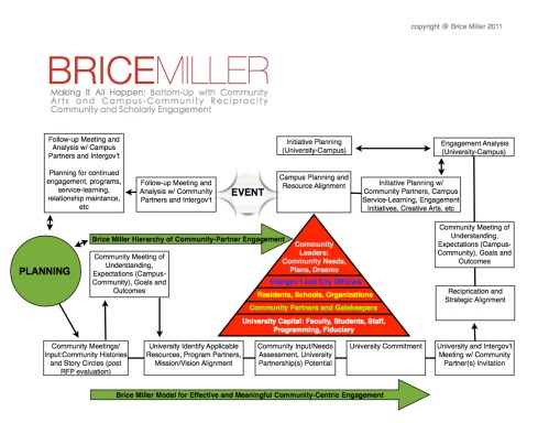 small resolution of brice miller engagement flowchart