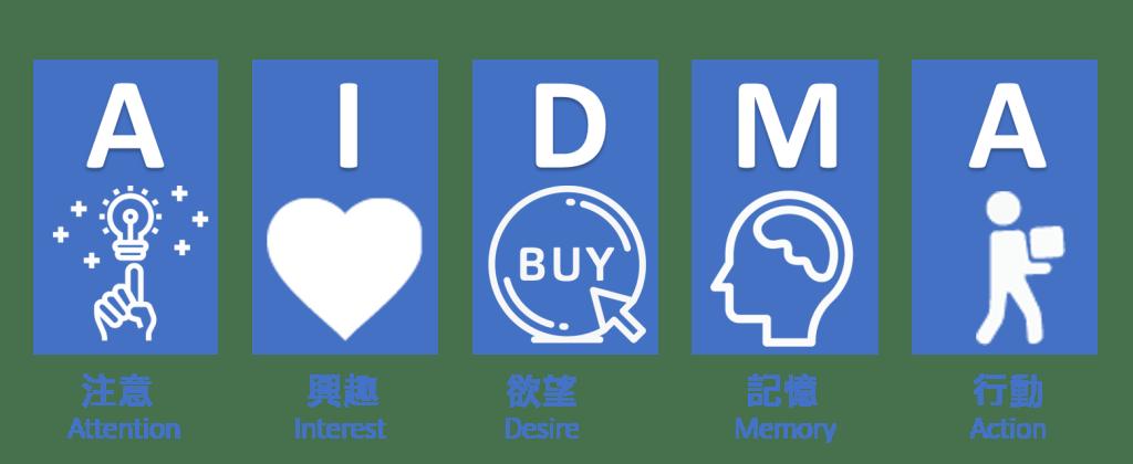 網路行銷學風塵揚~~你知道消費者,如何決定購買程序嗎?~~AIDMA讓你明瞭消費者購物的過程