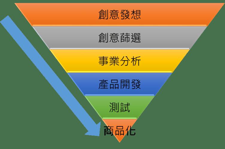 網路行銷學風塵揚~~市場產品那麼多,我想開發新發產品,要怎麼去研發新產品啊!!~~教你六個步驟,創新產品沒煩惱