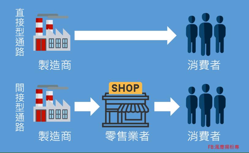 網路行銷學風塵揚~~目前最流行零售通路你知多少 ??~~任何的通路,都是依這兩個通路架構為基礎!!