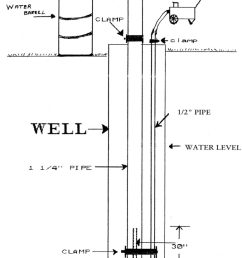 compressed air is forced into the well through the 1 2 pipe pushing water up the 1 1 4 pipe and out of the ground in a continuous flow  [ 776 x 1024 Pixel ]