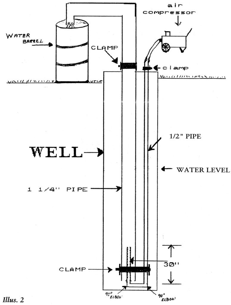 hight resolution of compressed air is forced into the well through the 1 2 pipe pushing water up the 1 1 4 pipe and out of the ground in a continuous flow
