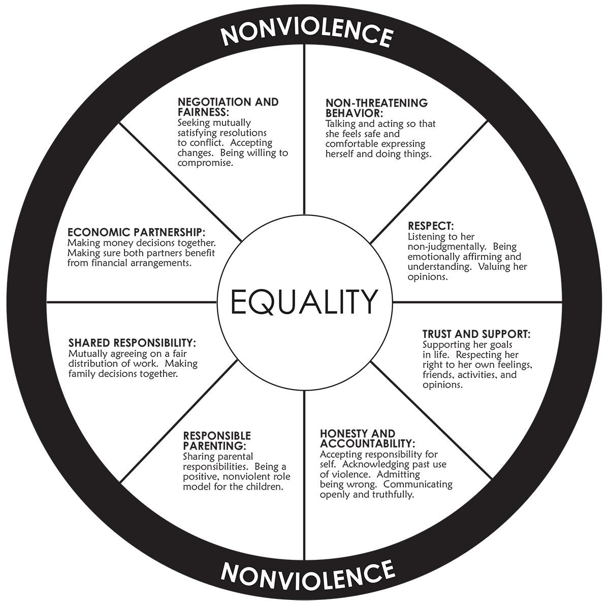 Equality Wheel