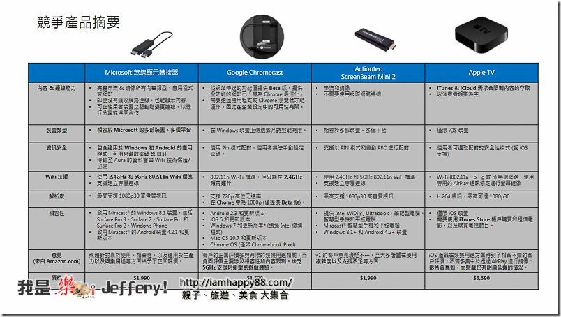 20150506-Wireless Display Adapter Compete Slide-ps