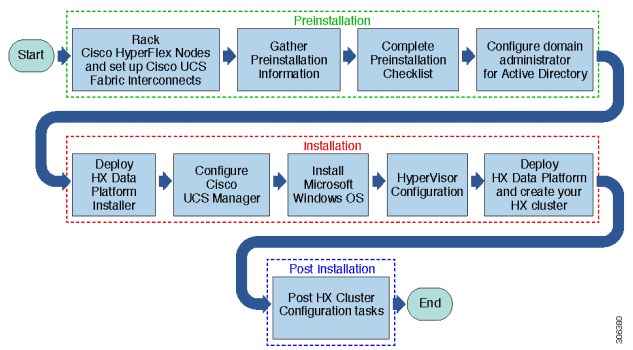 HX Hyper-V Flow