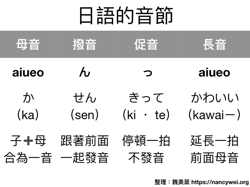 圖解基礎日文:發音與重音 – 美棻的圖解筆記思考教室