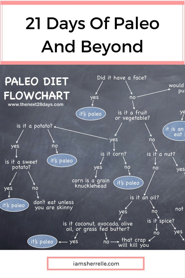 Eating Paleo for 21 days (and beyond). | wellness | clean-eating - Sherrelle