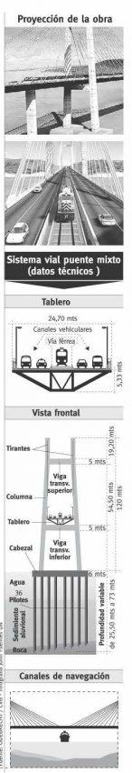 Proyección de la megaestructura.