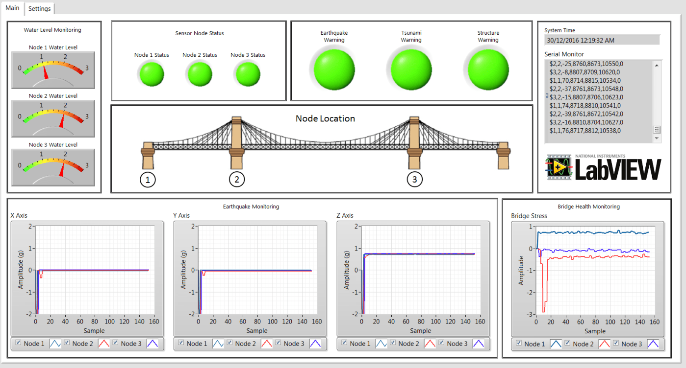hight resolution of bridge monitoring system using wireless sensor network