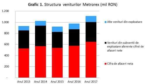 Graficul 1: Structura veniturilor Metrorex (mil. Lei)