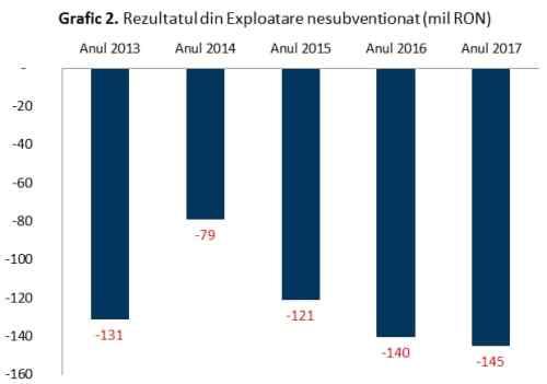 Graficul 2: Rezultatul din exploatare, nesubvenționat (mil. Lei)