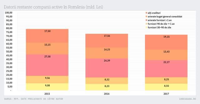 Datorii restante companii active în România (mld. Lei)