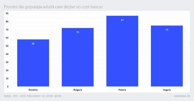 Procent din populația adultă care deține un cont bancar
