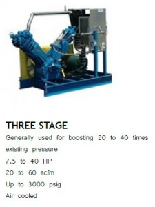 HYCOMP three-stage high pressure gas/air compressor