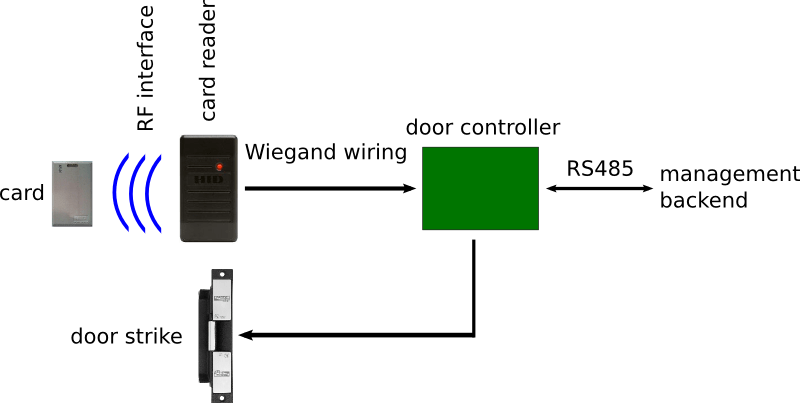 Attacks On Proximity Card Systems