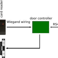 Lenel Access Control Wiring Diagram Whirlpool Dryer Heating Element Attacks On Proximity Card Systems