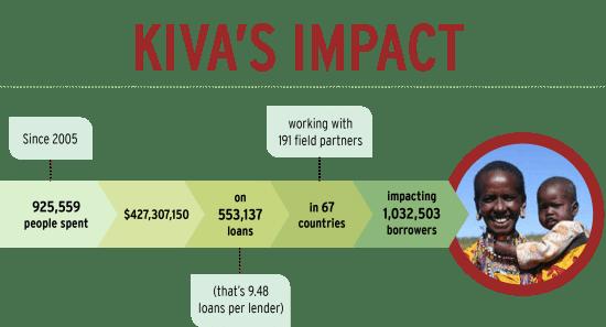 kiva-metrics-revised