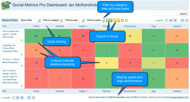 Mesure your social media footprint with social metrics pro dashboard