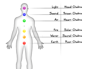 elements and chakras