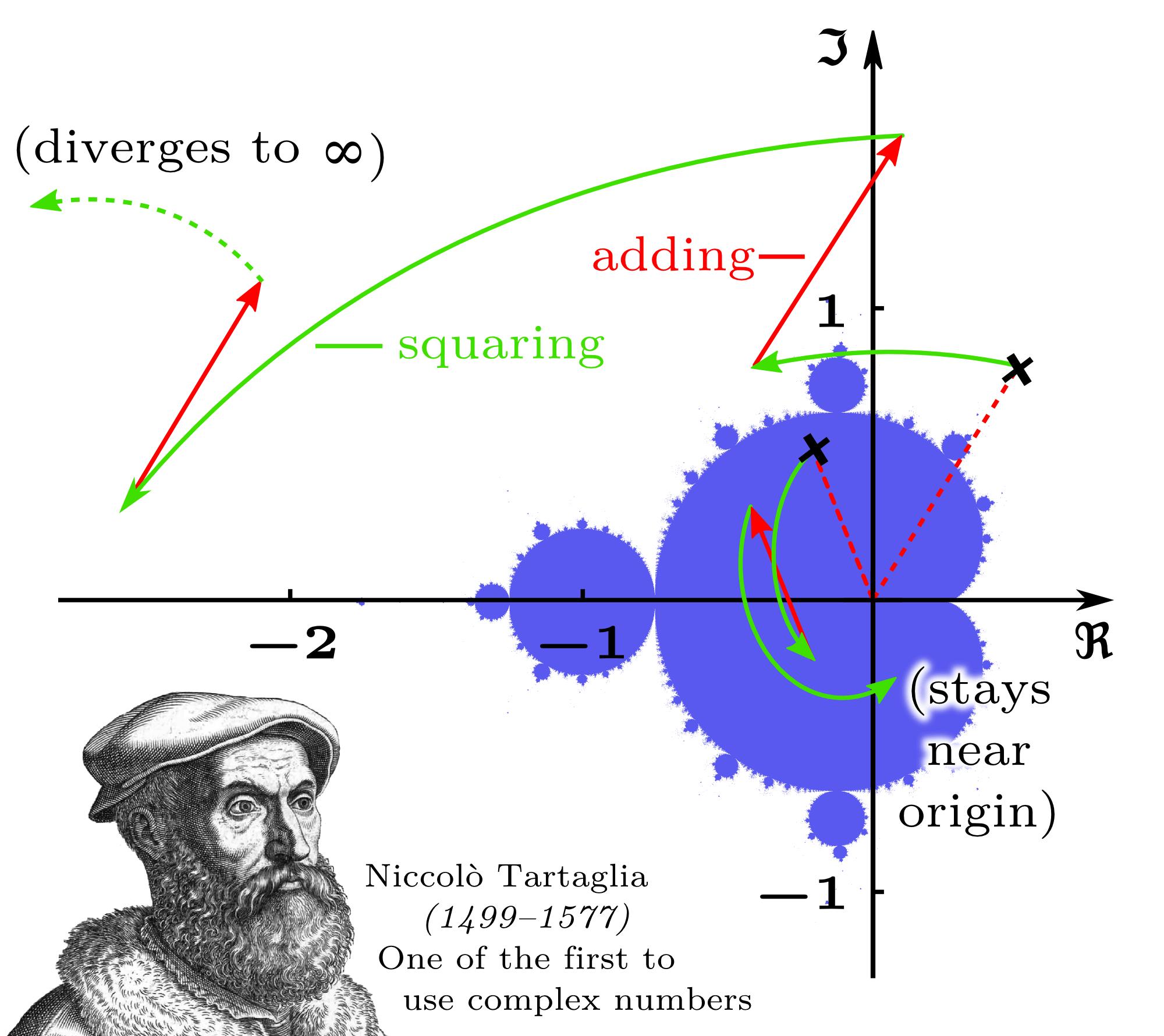 cool plot diagram 2001 chrysler sebring engine numpy and the mandelbrot set   pragmatic procrastinator