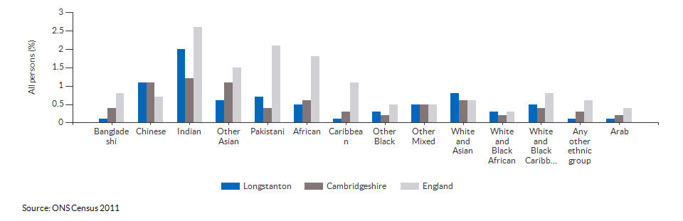 Cambridgeshire Insight – Population – Population Reports
