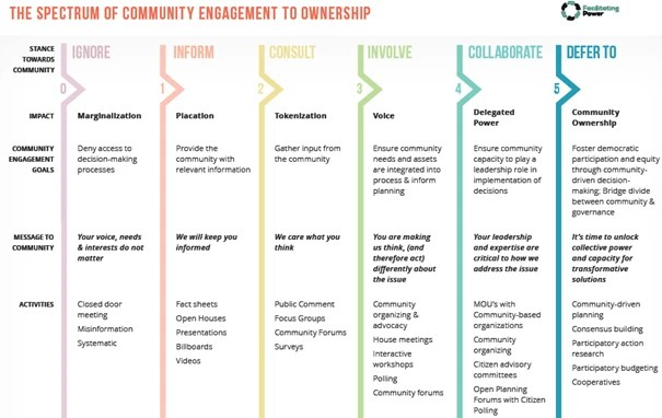 chart that shows the spectrum of community engagement to ownership. Columns are headed ignore, inform, consult, involve, collaborate, and defer to