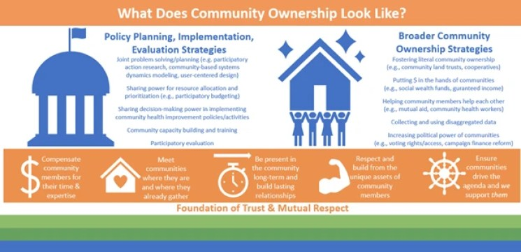 Graphic with the title What Does Community Ownership Look like?