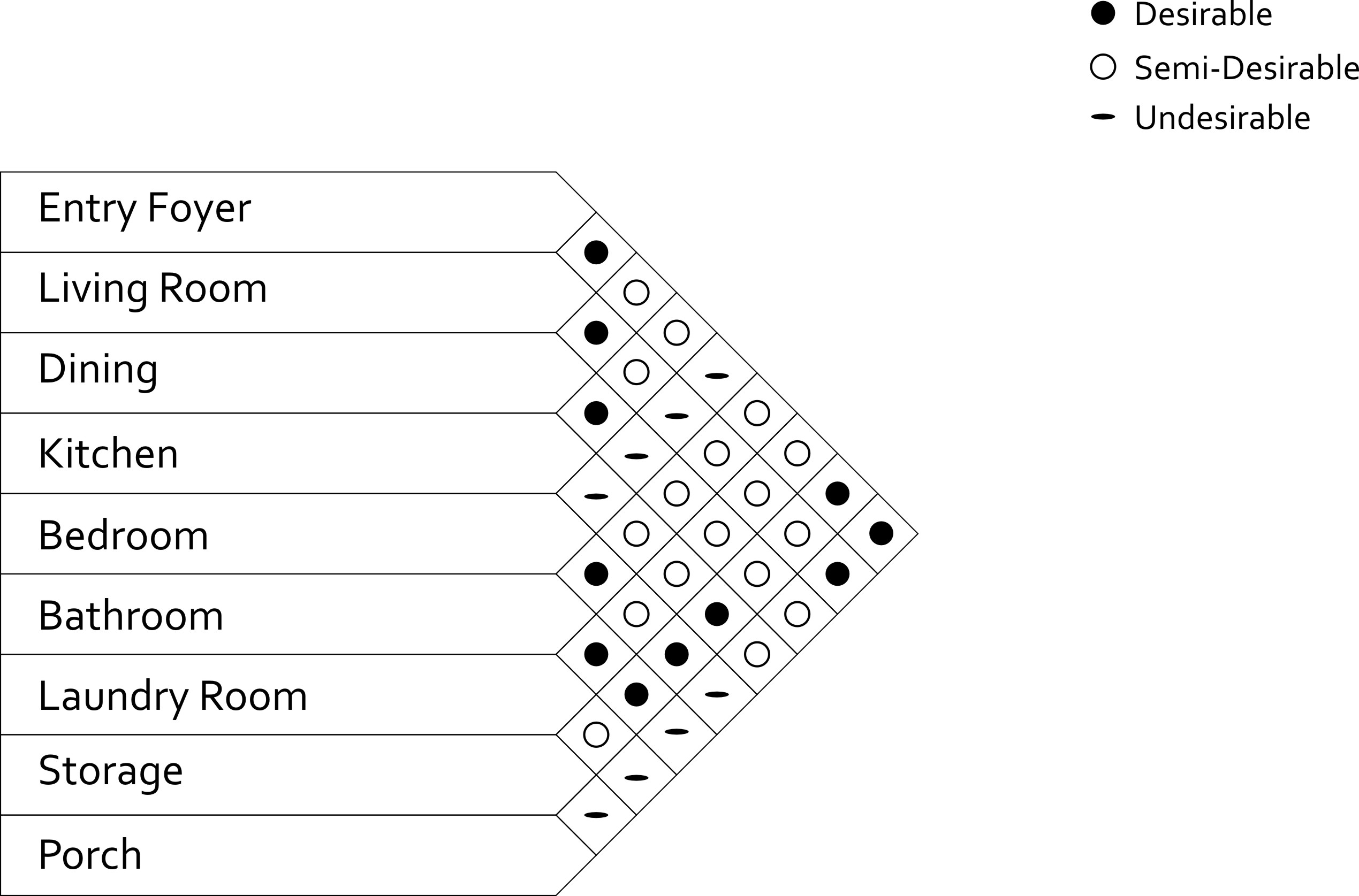 architecture bubble diagram template excel grade 2 venn worksheets adjacency matrix interior design indiepedia org