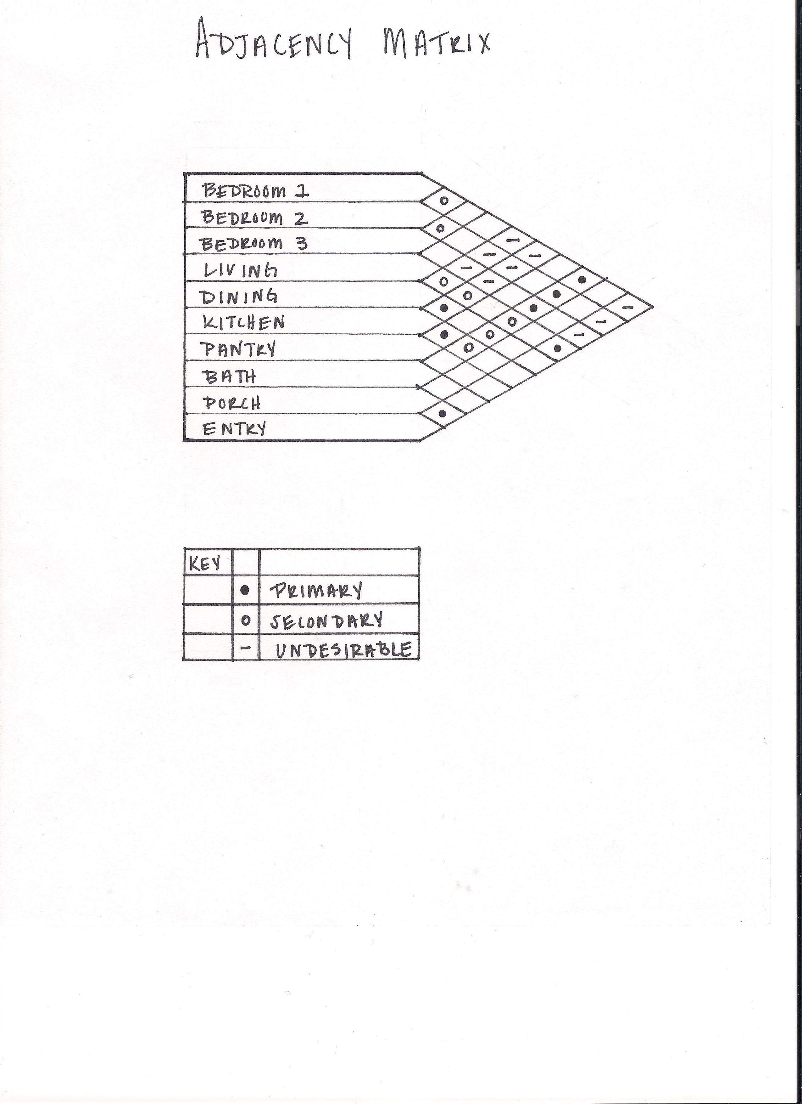 Matrix Adjacency Excel Template