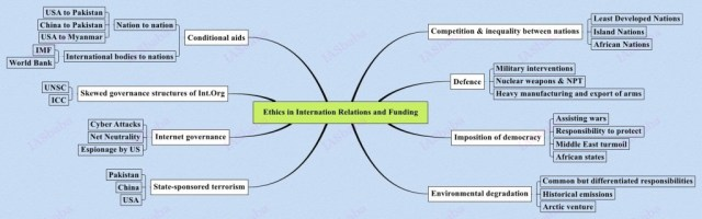 Ethics-in-Internation-Relations-and-Funding-1024x320