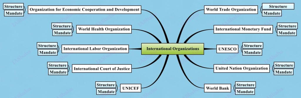 IASbaba's International Relations Strategy/Paper 2 – UPSC Mains
