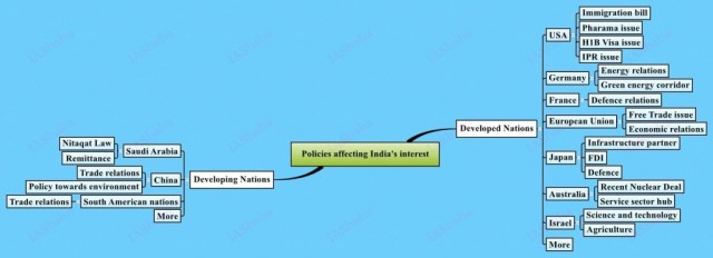 Policies-affecting-Indias-interest, IAS UPSC Strategy for paper 2