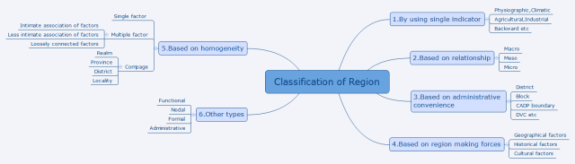Classification of Region